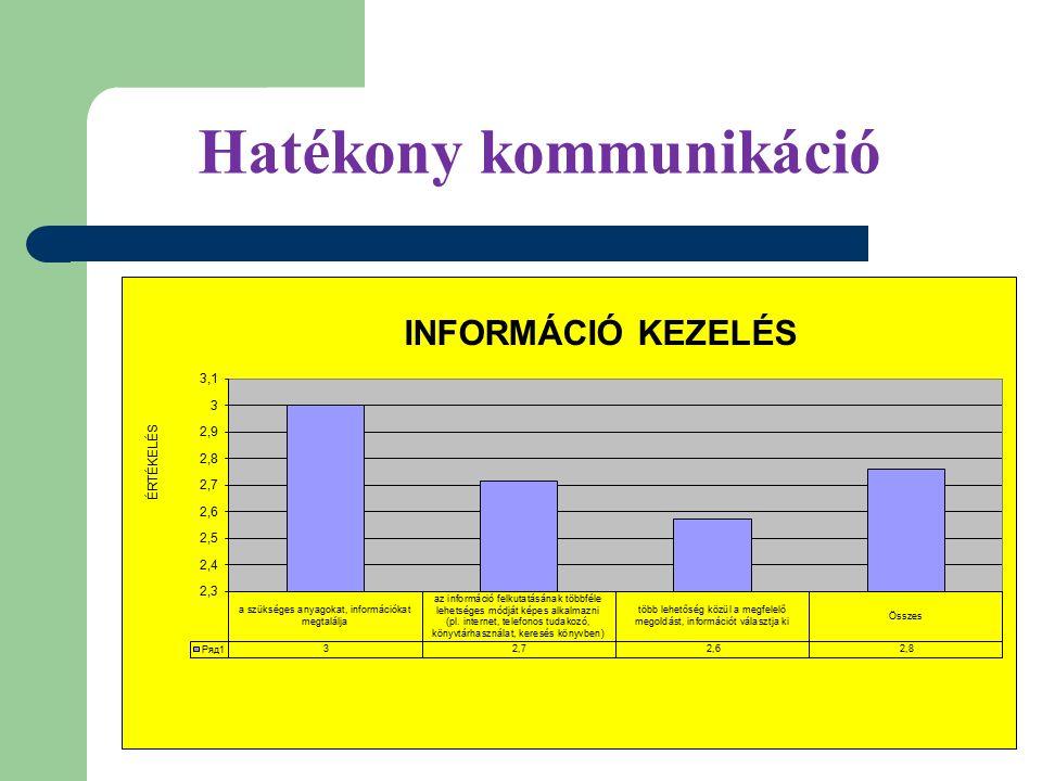 A tanuló erősségei Alapvető kompetenciák 3,0 Kommunikáció 3,8 Csapatmunkához szükséges kompetenciák 3,4 Együttműködés 3,6 Minőségi munka végzése 3,4 Önmenedzselési kompetenciák 3,6 Pozitív viszonyulás és viselkedés Felelősség teljesség, szabálykövetés 4,1 Alkalmazkodó készség 3,4 Egészséges életmód és balesetvédelem 4,4