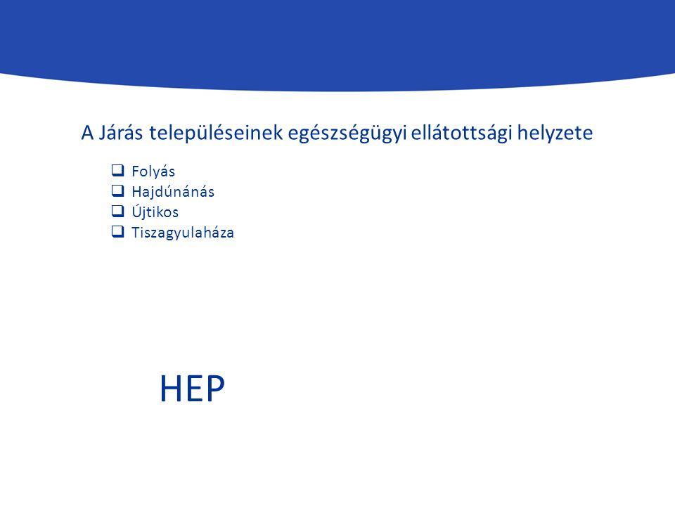  Folyás  Hajdúnánás  Újtikos  Tiszagyulaháza A Járás településeinek egészségügyi ellátottsági helyzete HEP