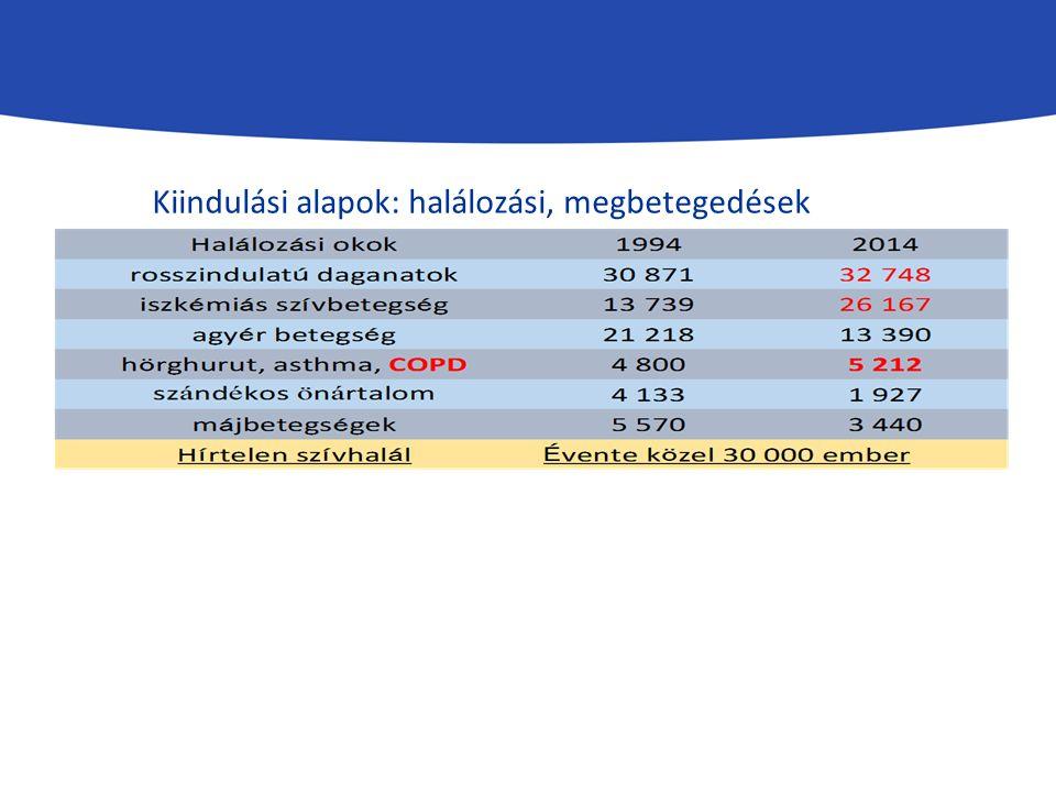 Kiindulási alapok: halálozási, megbetegedések adatai