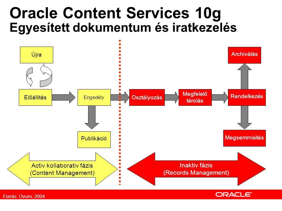 Oracle Content Services 10g Egyesített dokumentum és iratkezelés Előállitás Engedély Publikáció Osztályozás Archiválás Rendelkezés Megsemmisités Megfelelő tárolás Declaration Activ kollaborativ fázis (Content Management) Inaktiv fázis (Records Management) Forrás: Ovum, 2004 Újra