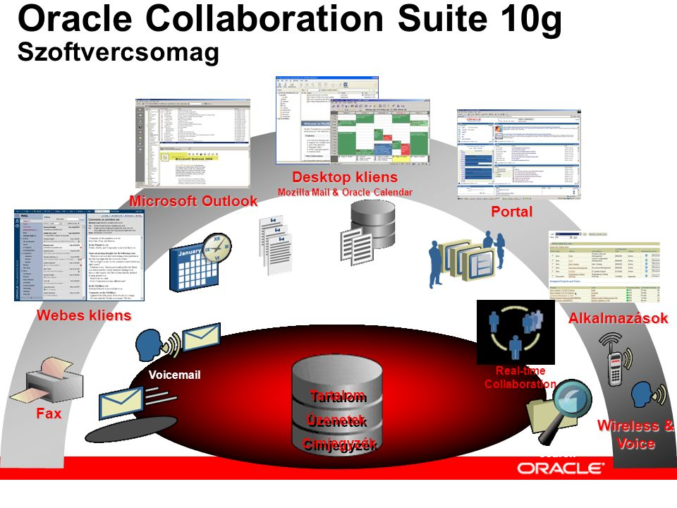 Oracle Collaboration Suite Workspaces Unified Messaging Mail Calendar VoiceMail & FAX Discussions Mobility Real-Time Collaboration Web Conferencing Instant Messaging Presence Presence Routing VOIP Content Services BPEL Workflow WebDAV Access Oracle Drive Records Management* Oracle Application Server (Portal, Directory, J2EE, CMSDK) Oracle Database Oracle Collaboration Suite 10g Szoftvercsomag bontása