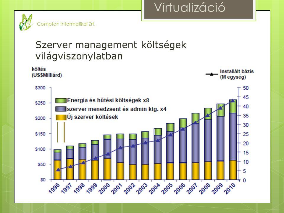 Szerver beszerzési költség éves energia és hűtési költséghez viszonyítva Virtualizáció Compton Informatikai Zrt.