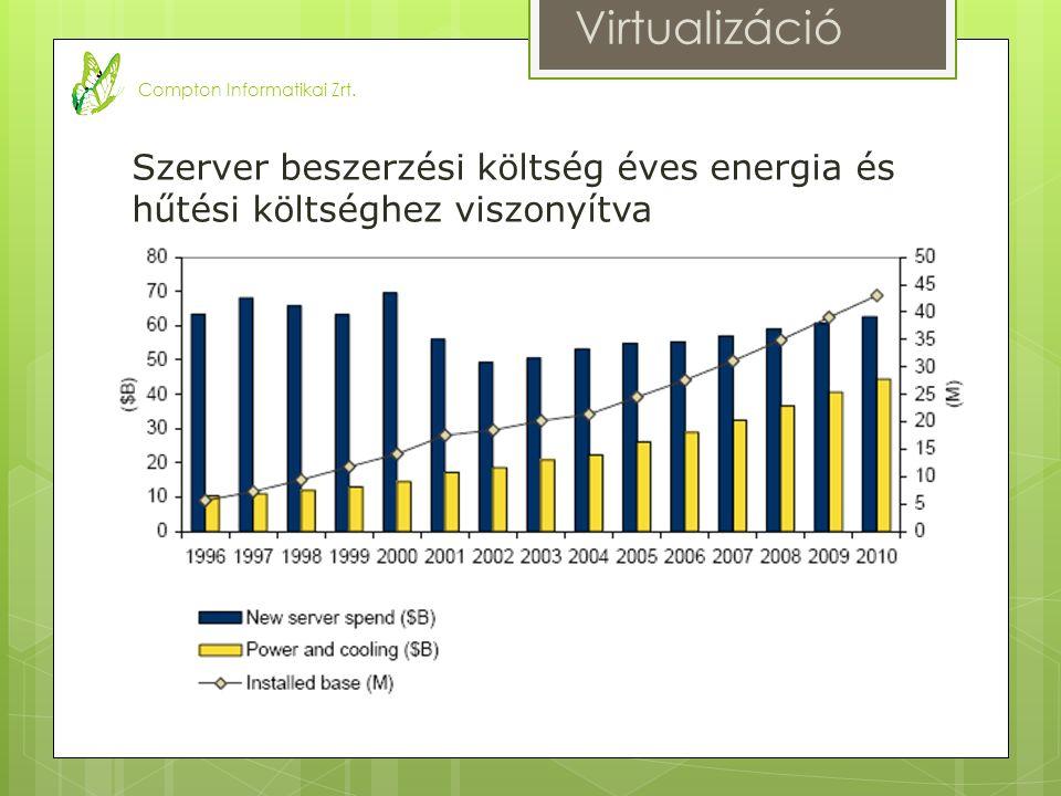 Főbb problémák  Felesleges energia felhasználás  Növekvő energia árak  Környezetre gyakorolt hatás Megoldás  Szerver kihasználtság 80-20  Virtualizáció 30 éves Mainframe technológia  Ma már elérhető X86-os rendszerekre is Virtualizáció Compton Informatikai Zrt.