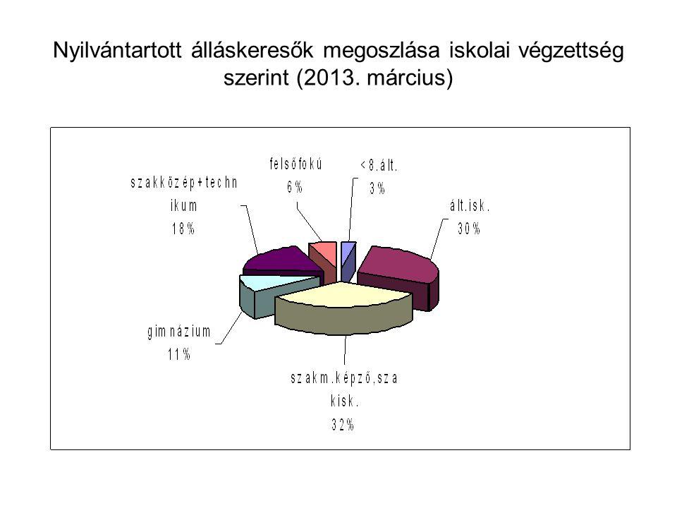Nyilvántartott álláskeresők megoszlása iskolai végzettség szerint (2013. március)