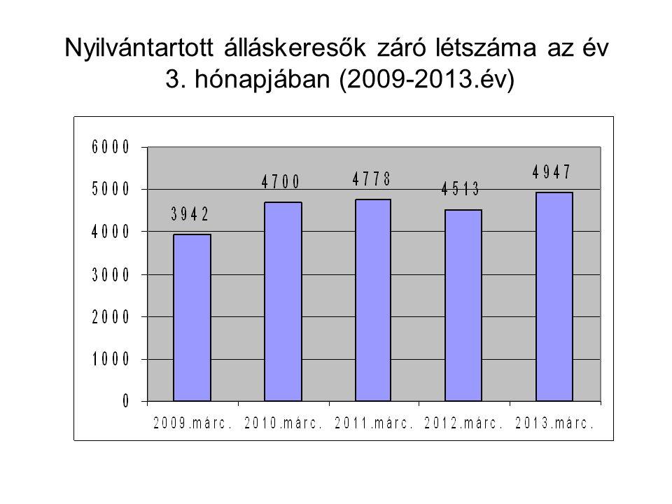 Nyilvántartott álláskeresők záró létszáma az év 3. hónapjában (2009-2013.év)