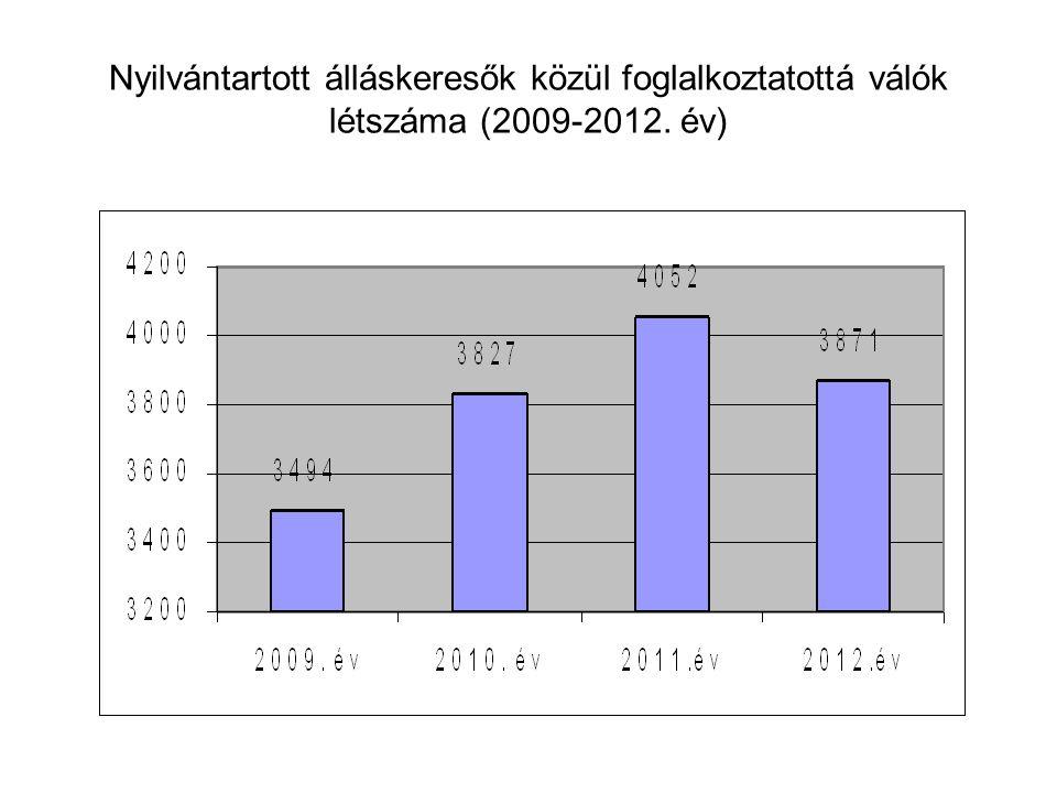 Nyilvántartott álláskeresők közül foglalkoztatottá válók létszáma (2009-2012. év)