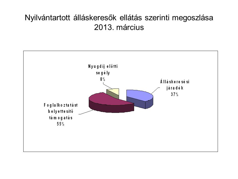 Nyilvántartott álláskeresők ellátás szerinti megoszlása 2013. március