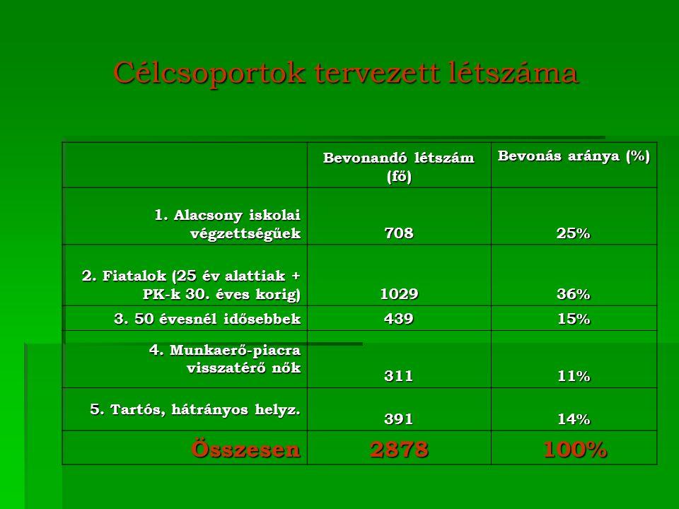 Célcsoportok tervezett létszáma Bevonandó létszám (fő) Bevonás aránya (%) 1.
