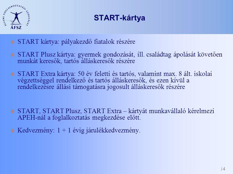 14 START-kártya  START kártya: pályakezdő fiatalok részére  START Plusz kártya: gyermek gondozását, ill. családtag ápolását követően munkát keresők,