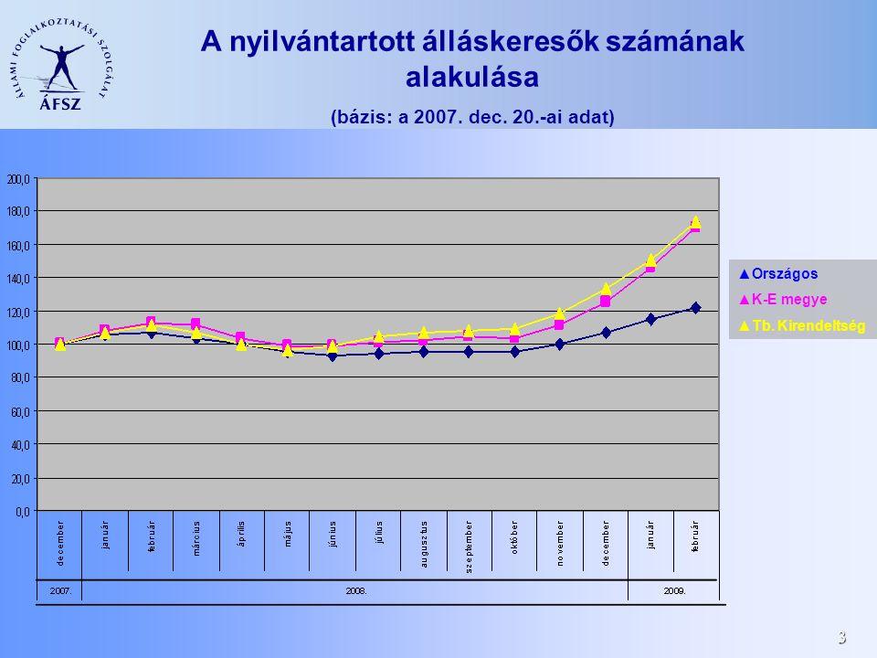 3 ▲Országos ▲K-E megye ▲Tb. Kirendeltség A nyilvántartott álláskeresők számának alakulása (bázis: a 2007. dec. 20.-ai adat)