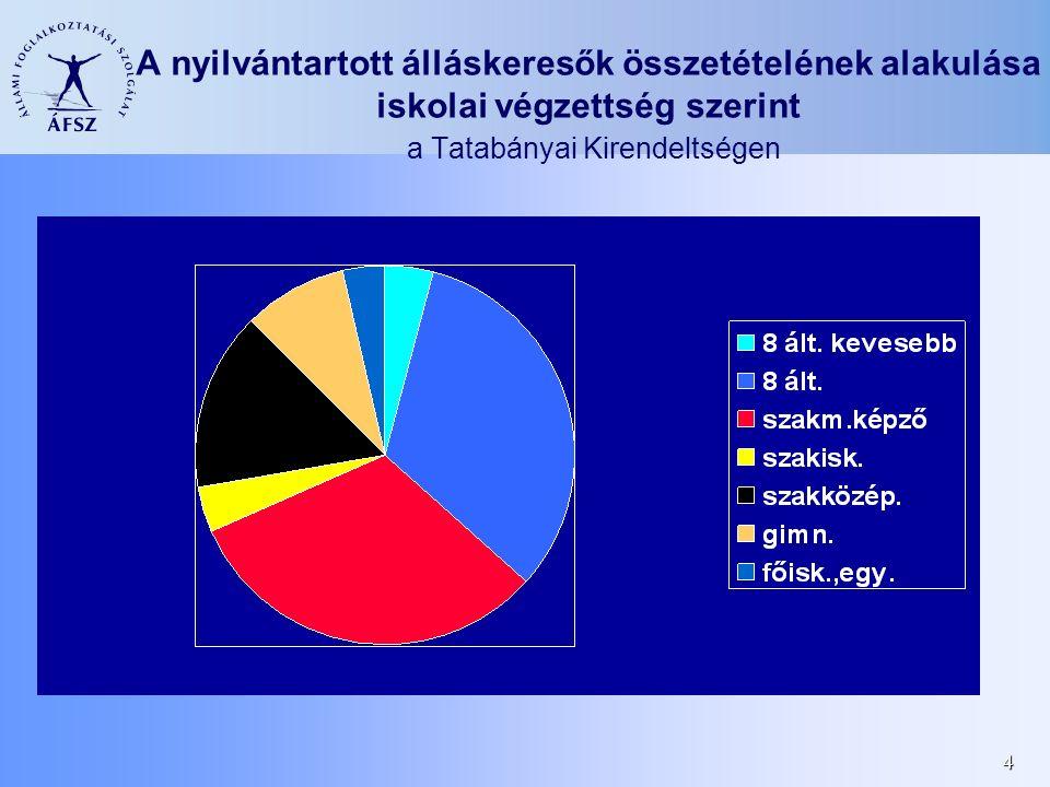 4 A nyilvántartott álláskeresők összetételének alakulása iskolai végzettség szerint a Tatabányai Kirendeltségen
