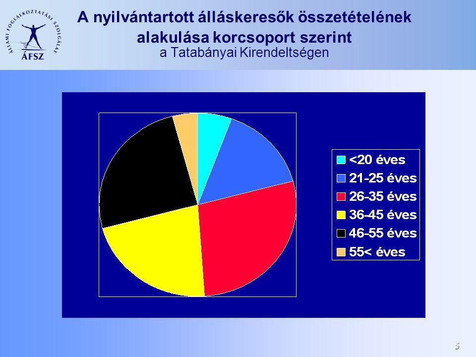 5 A nyilvántartott álláskeresők összetételének alakulása korcsoport szerint a Tatabányai Kirendeltségen