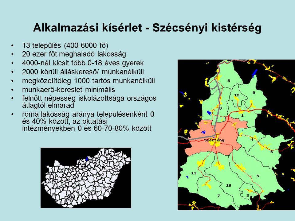 Alkalmazási kísérlet - Szécsényi kistérség 13 település (400-6000 fő) 20 ezer főt meghaladó lakosság 4000-nél kicsit több 0-18 éves gyerek 2000 körüli álláskereső/ munkanélküli megközelítőleg 1000 tartós munkanélküli munkaerő-kereslet minimális felnőtt népesség iskolázottsága országos átlagtól elmarad roma lakosság aránya településenként 0 és 40% között, az oktatási intézményekben 0 és 60-70-80% között