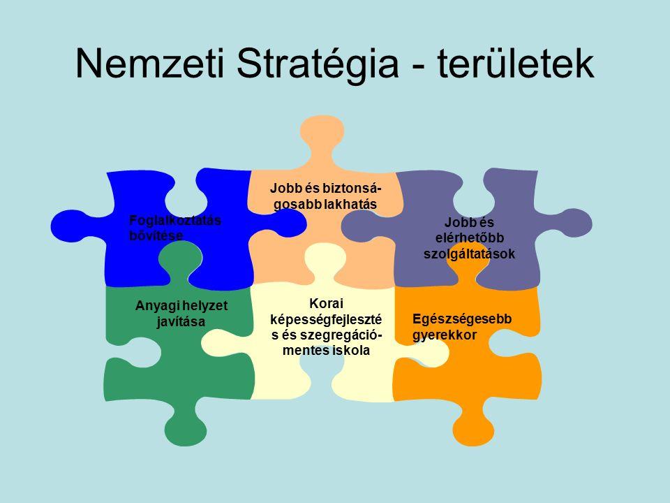 Nemzeti Stratégia - területek Jobb és biztonsá- gosabb lakhatás Korai képességfejleszté s és szegregáció- mentes iskola Anyagi helyzet javítása Foglalkoztatás bővítése Egészségesebb gyerekkor Jobb és elérhetőbb szolgáltatások
