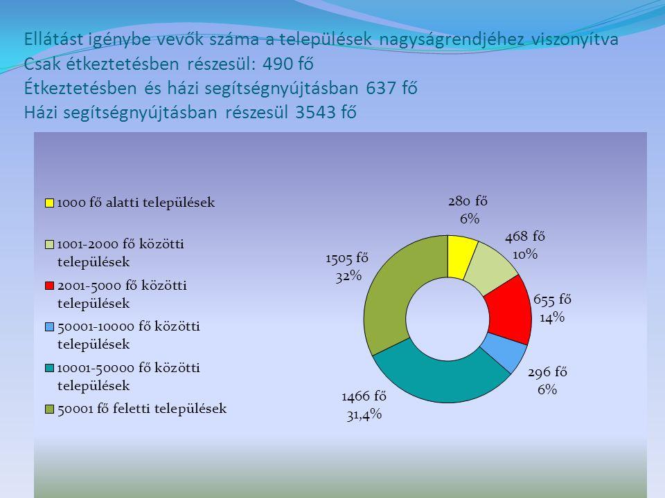 Ellátást igénybe vevők száma a települések nagyságrendjéhez viszonyítva Csak étkeztetésben részesül: 490 fő Étkeztetésben és házi segítségnyújtásban 637 fő Házi segítségnyújtásban részesül 3543 fő