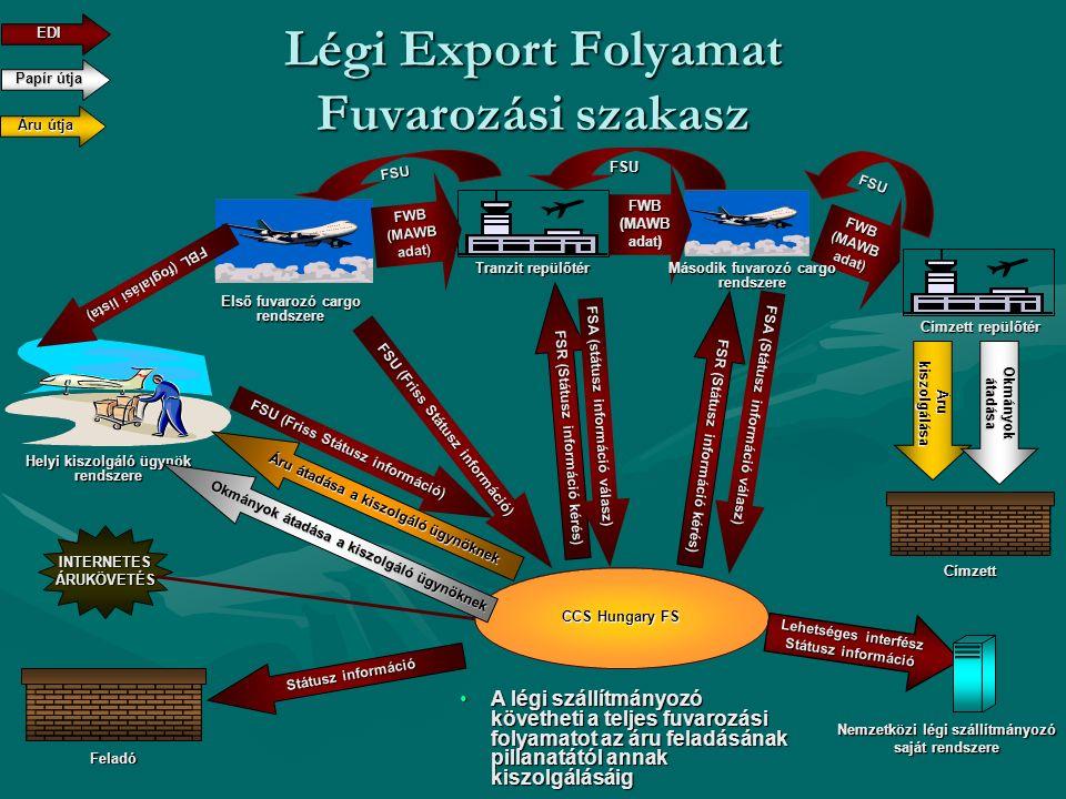 FSU (Friss Státusz információ) Légi Export Folyamat Fuvarozási szakasz CCS Hungary FS Lehetséges interfész Státusz információ Papír útja EDI Helyi kis