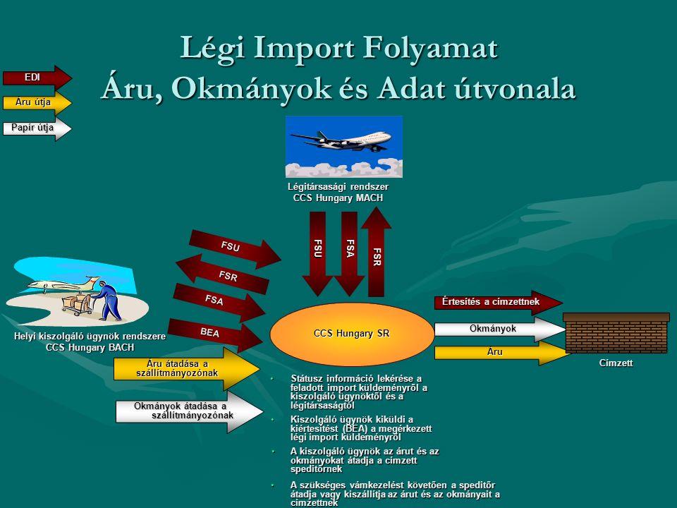 Légi Import Folyamat Áru, Okmányok és Adat útvonala CCS Hungary SR Státusz információ lekérése a feladott import küldeményről a kiszolgáló ügynöktől é