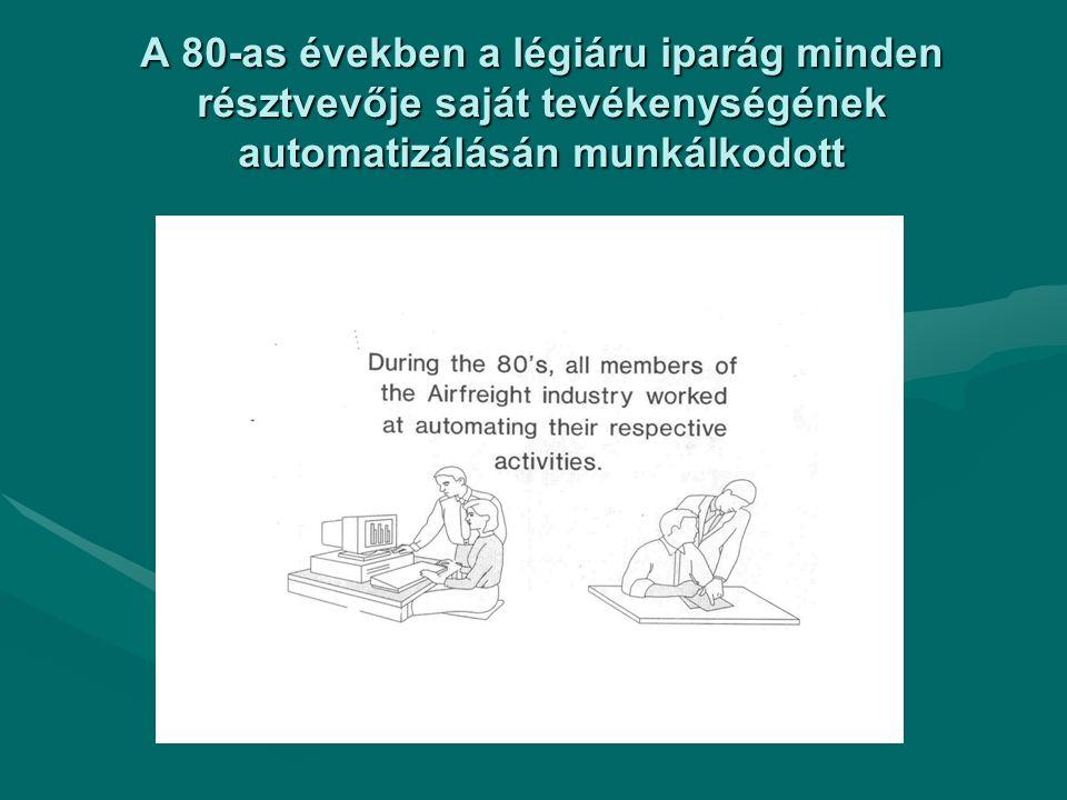 A 80-as években a légiáru iparág minden résztvevője saját tevékenységének automatizálásán munkálkodott