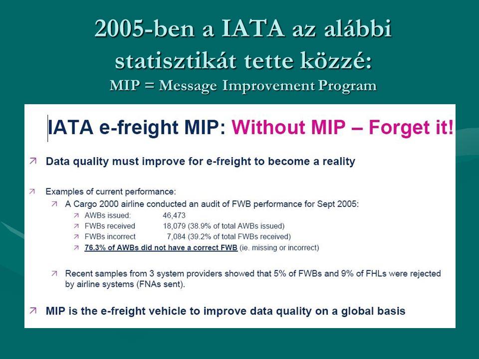 2005-ben a IATA az alábbi statisztikát tette közzé: MIP = Message Improvement Program