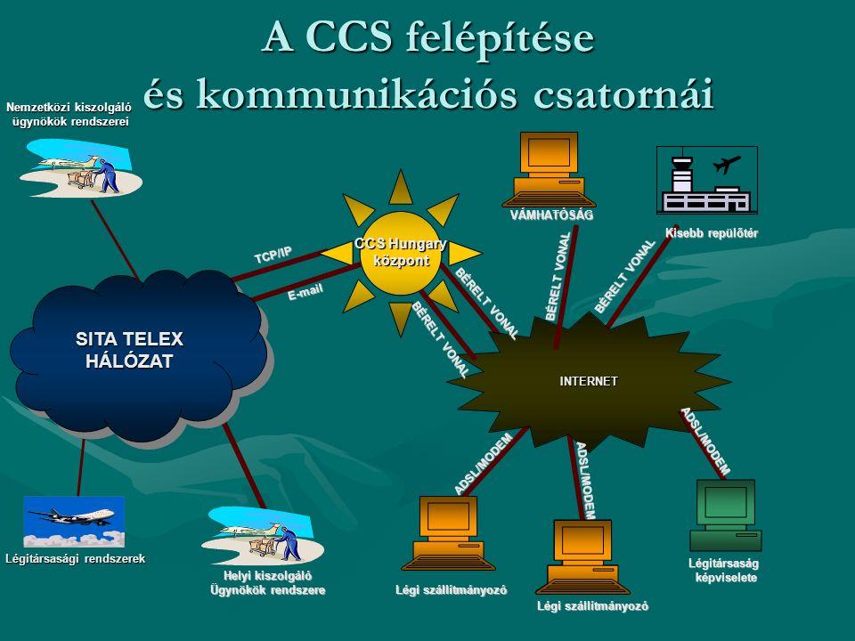 A CCS felépítése és kommunikációs csatornái CCS Hungary központ INTERNET BÉRELT VONAL TCP/IP ADSL/MODEM Kisebb repülőtér Légi szállítmányozó Helyi kis