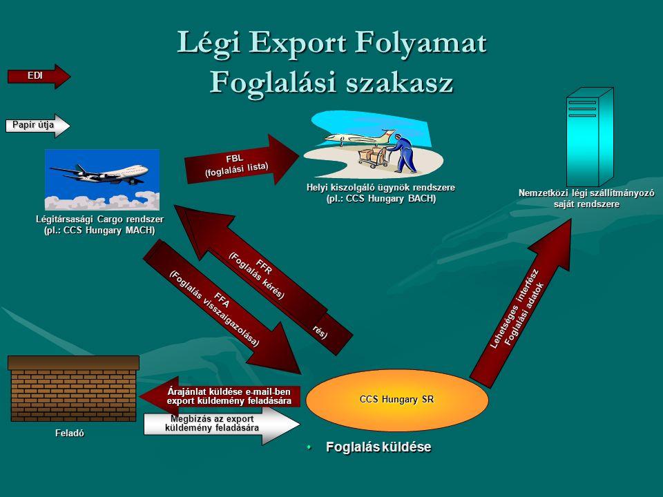 FVR (Járat menetrendi információ kérés) FVA (Járat menetrendi információ válasz) FFR (Foglalás kérés) Légi Export Folyamat Foglalási szakasz CCS Hunga