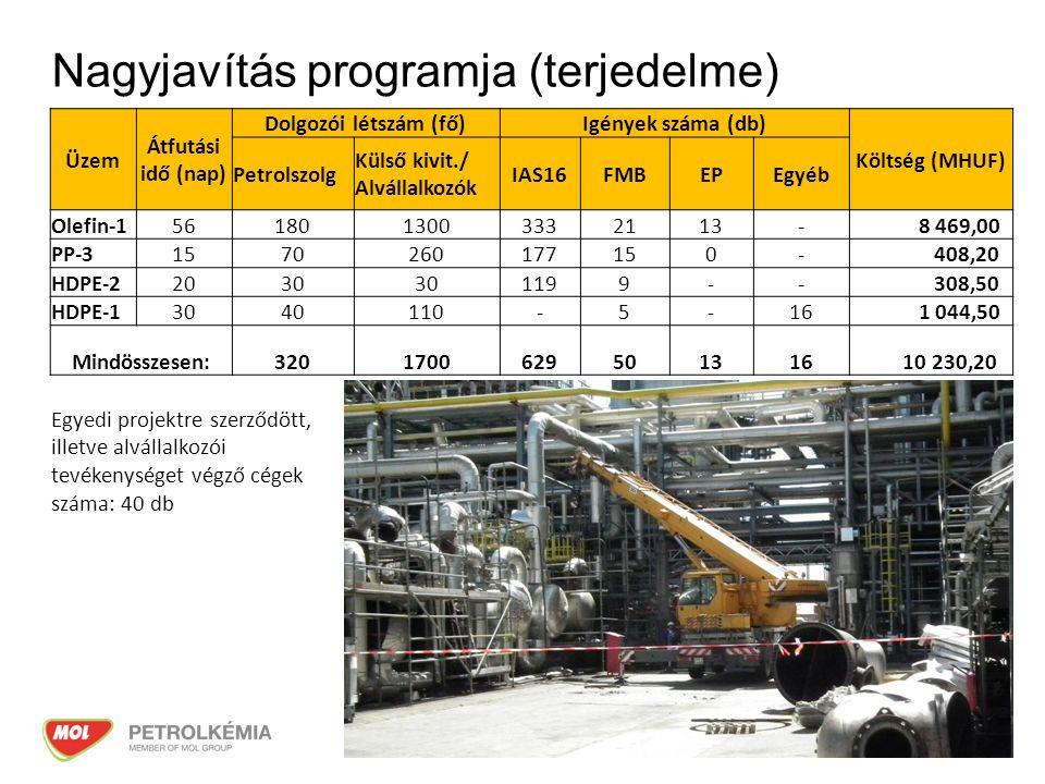 3 Nagyjavítás programja (terjedelme) Üzem Átfutási idő (nap) Dolgozói létszám (fő)Igények száma (db) Költség (MHUF) Petrolszolg Külső kivit./ Alvállalkozók IAS16FMBEPEgyéb Olefin-15618013003332113- 8 469,00 PP-31570260177150- 408,20 HDPE-22030 1199-- 308,50 HDPE-13040110-5-16 1 044,50 Mindösszesen:3201700629501316 10 230,20 Egyedi projektre szerződött, illetve alvállalkozói tevékenységet végző cégek száma: 40 db