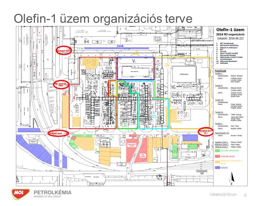 Olefin-1 üzem organizációs terve 6 Vállalkozói fórum