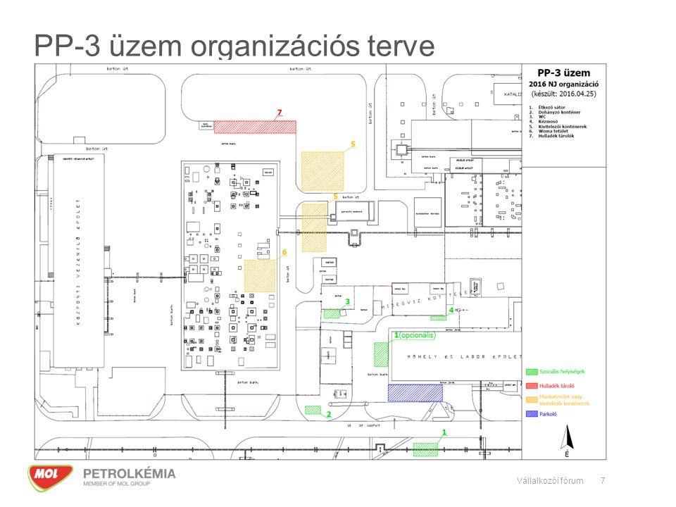 PP-3 üzem organizációs terve 7Vállalkozói fórum