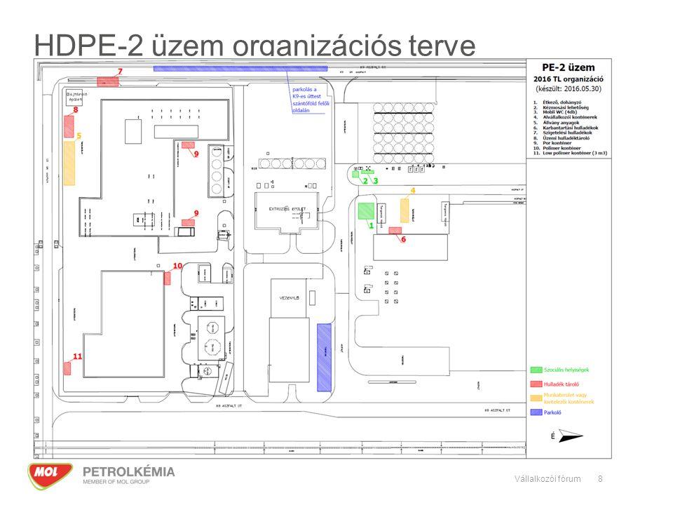 HDPE-2 üzem organizációs terve 8Vállalkozói fórum