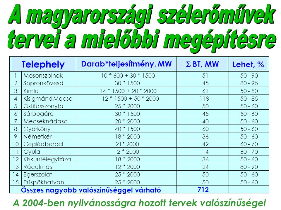 13 Rácalmás 12 * 2000 24 80- 90 14 Egerszólát 25 * 2000 50 - 60 15 Püspökhatvan 25 * 2000 50 - 60 Összes nagyobb valószínűséggel várható 712 Telephely