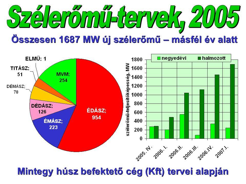 Összesen 1687 MW új szélerőmű – másfél év alatt Mintegy húsz befektető cég (Kft) tervei alapján