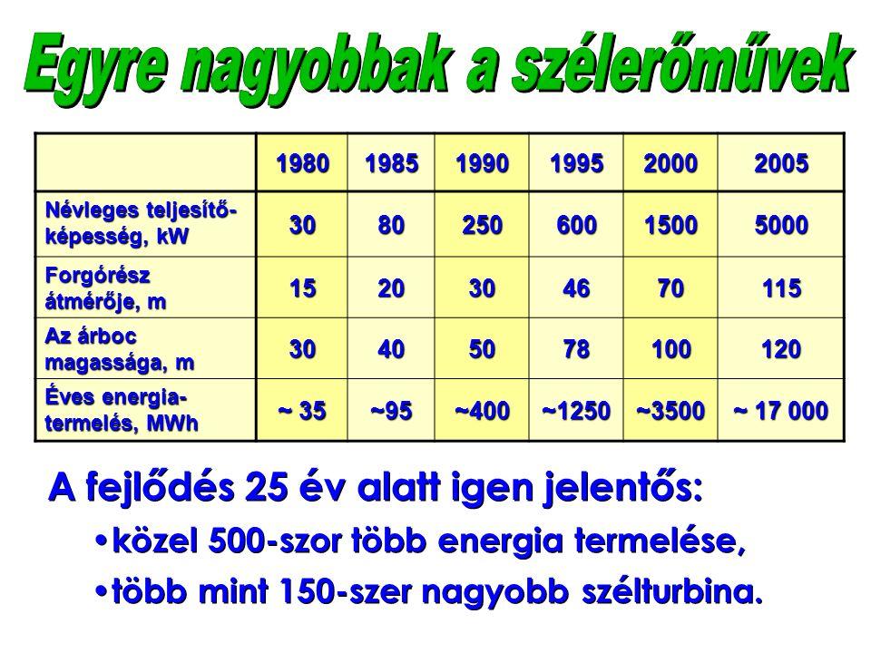 198019851990199520002005 Névleges teljesítő- képesség, kW 308025060015005000 Forgórész átmérője, m 1520304670115 Az árboc magassága, m 30405078100120 Éves energia- termelés, MWh ~ 35 ~95~400~1250~3500 ~ 17 000 A fejlődés 25 év alatt igen jelentős: közel 500-szor több energia termelése, több mint 150-szer nagyobb szélturbina.