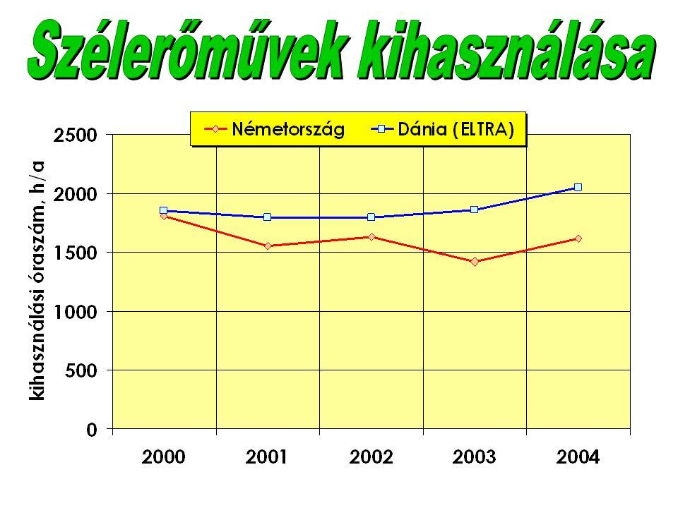 TartamÁtvételi ár 2005-benCsökkenés évcent/kWhFt/kWh%/év Víz306,65 - 9,6716,3-23,70,0 Biomassza208,27 -21,3320,3-52,21,5 Geotermikus207,16 -15,0017,5-36,61,0 Szél - szárazföldön205,39 - 8,5313,2-20,92,0 Szél - tengeren206,19 - 9,1015,2-22,32,0 Napelemes2043,42-59,53106 - 1465,0 – 6,5 Minden megújulóra9,3923,0 növekedés 1 EUR ~ 245 Ft Az átvett villamos energia egységára és annak időbeni változása