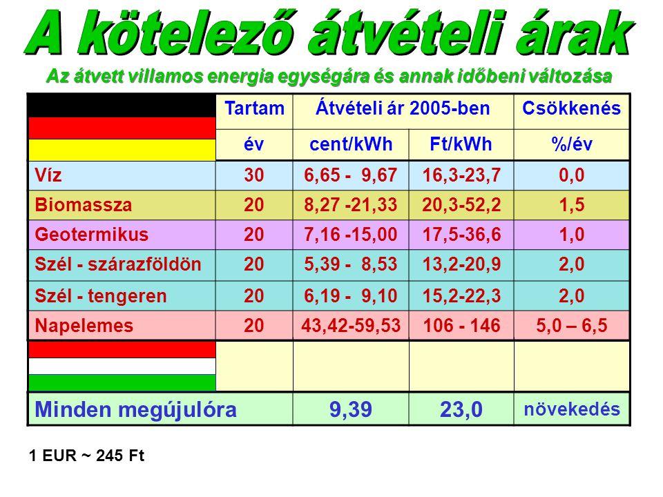 TartamÁtvételi ár 2005-benCsökkenés évcent/kWhFt/kWh%/év Víz306,65 - 9,6716,3-23,70,0 Biomassza208,27 -21,3320,3-52,21,5 Geotermikus207,16 -15,0017,5-