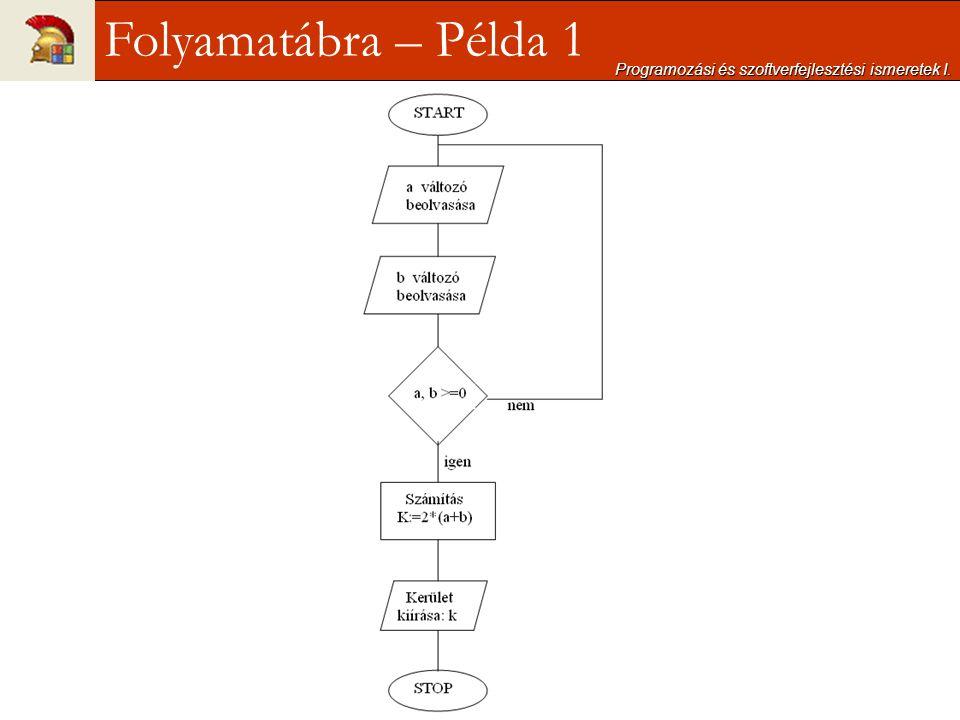 Programozási és szoftverfejlesztési ismeretek I. Folyamatábra – Példa 1