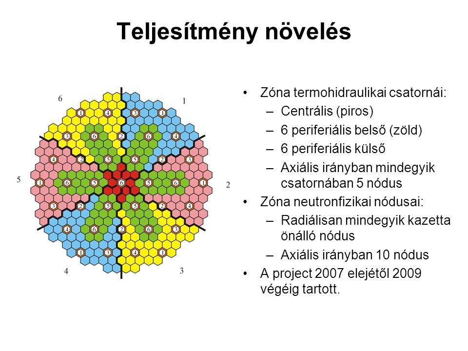 Teljesítmény növelés Zóna termohidraulikai csatornái: –Centrális (piros) –6 periferiális belső (zöld) –6 periferiális külső –Axiális irányban mindegyik csatornában 5 nódus Zóna neutronfizikai nódusai: –Radiálisan mindegyik kazetta önálló nódus –Axiális irányban 10 nódus A project 2007 elejétől 2009 végéig tartott.