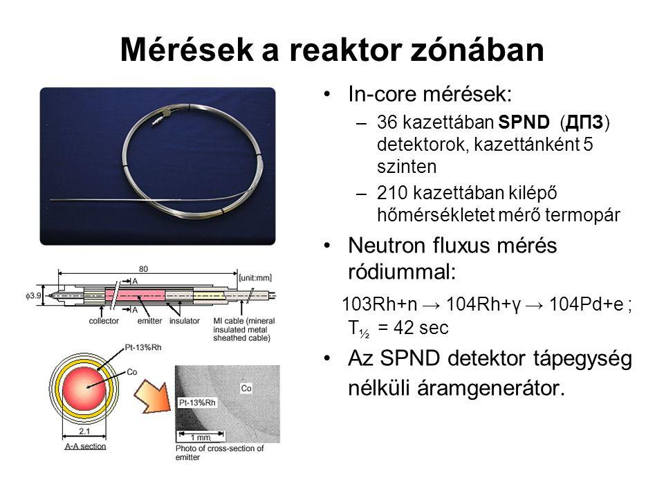 Mérések a reaktor zónában In-core mérések: –36 kazettában SPND (ДПЗ) detektorok, kazettánként 5 szinten –210 kazettában kilépő hőmérsékletet mérő termopár Neutron fluxus mérés ródiummal: 103Rh+n → 104Rh+γ → 104Pd+e ; T ½ = 42 sec Az SPND detektor tápegység nélküli áramgenerátor.