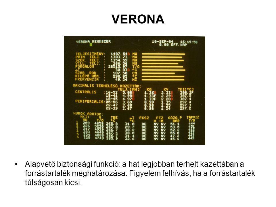 VERONA Alapvető biztonsági funkció: a hat legjobban terhelt kazettában a forrástartalék meghatározása.