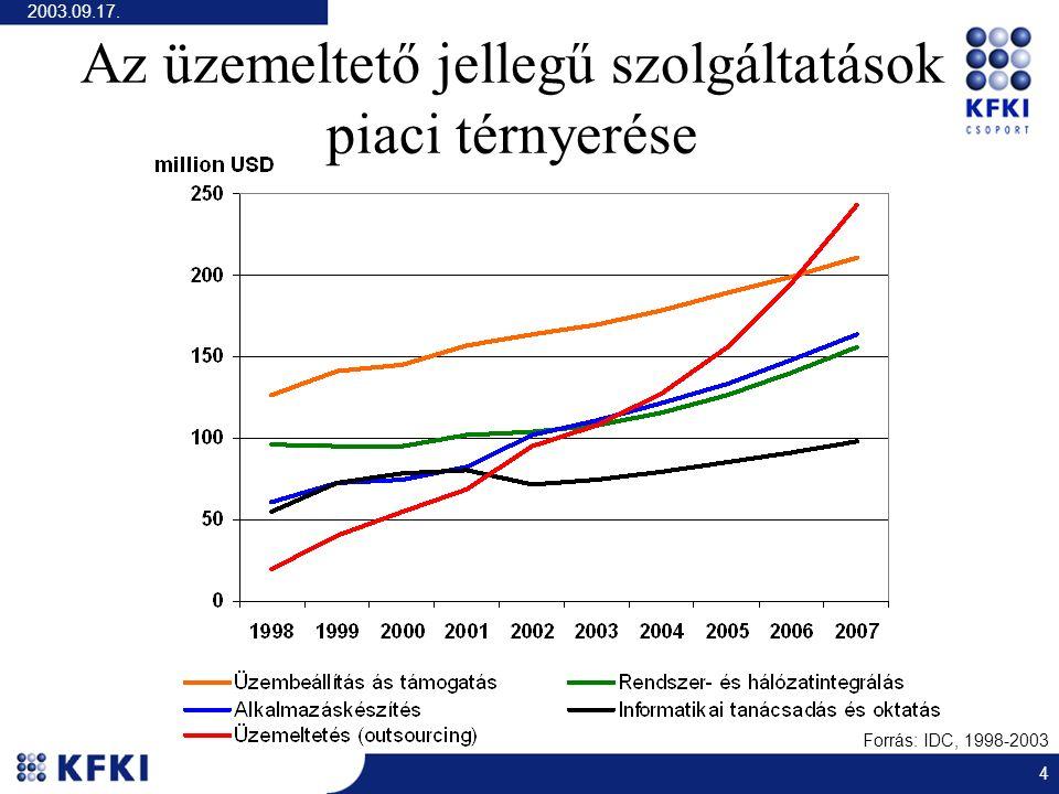 2003.09.17. 4 Az üzemeltető jellegű szolgáltatások piaci térnyerése Forrás: IDC, 1998-2003