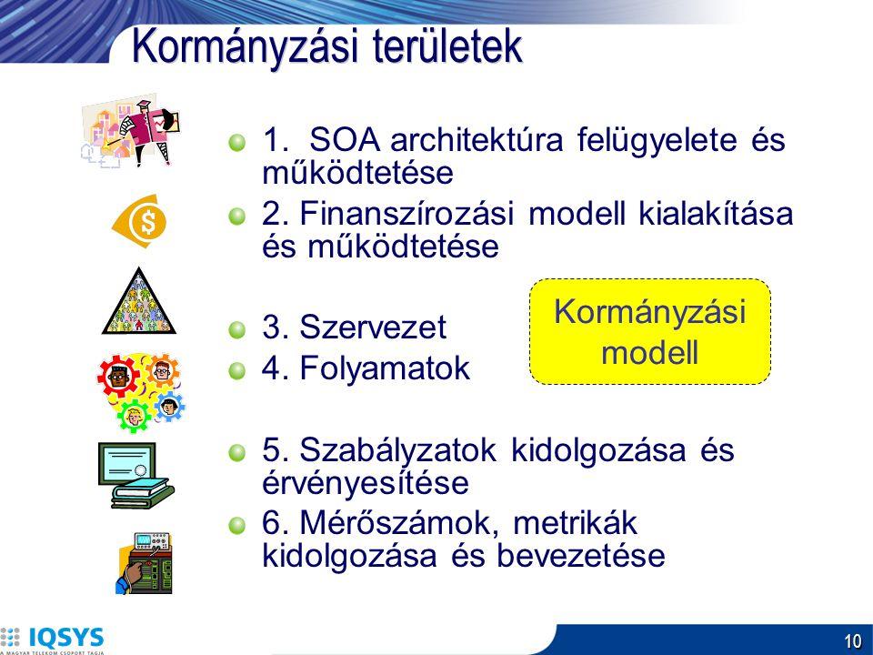 10 Kormányzási területek 1.SOA architektúra felügyelete és működtetése 2.