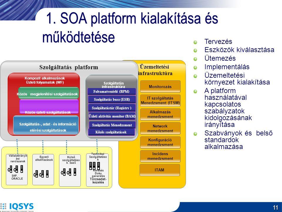 11 1. SOA platform kialakítása és működtetése Üzemeltetési infrastruktúra Monitorozás IT szolgáltatás Menedzsment (ITSM) Alkalmazás menedzsment Networ