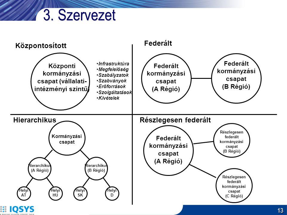 13 3. Szervezet Központosított Federált HierarchikusRészlegesen federált Központi kormányzási csapat (vállalati- intézményi szintű) Federált kormányzá