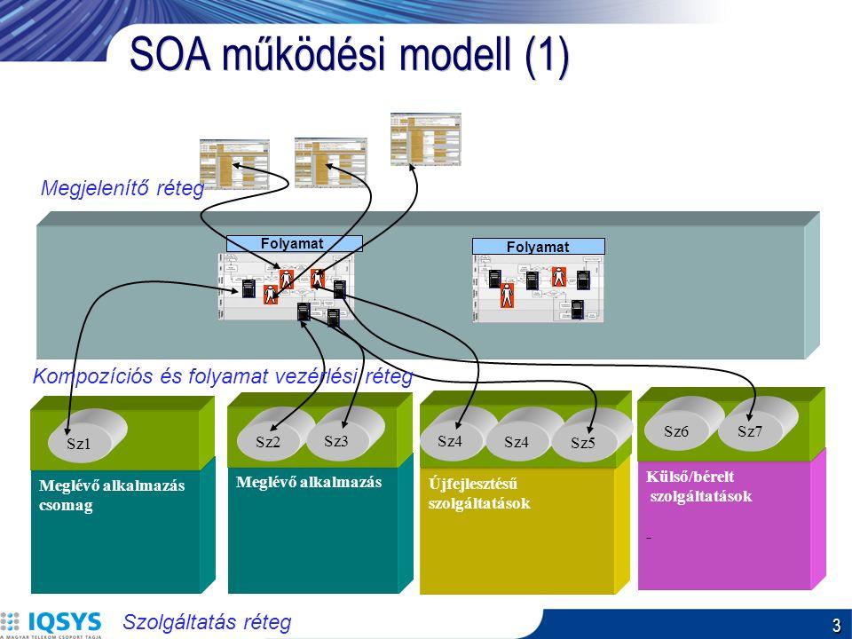 3 SOA működési modell (1) Meglévő alkalmazás csomag Folyamat Meglévő alkalmazás Sz1 Sz2 Sz3 Külső/bérelt szolgáltatások - Sz6 Sz7 Újfejlesztésű szolgáltatások Sz4 Sz5 Folyamat Szolgáltatás réteg Kompozíciós és folyamat vezérlési réteg Megjelenítő réteg