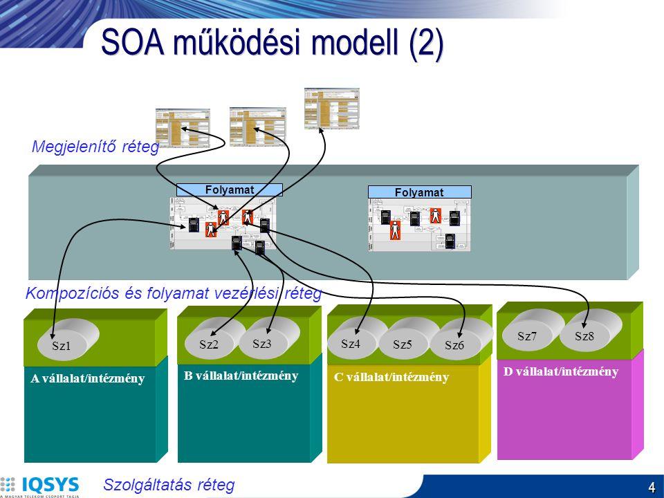 4 SOA működési modell (2) A vállalat/intézmény Folyamat B vállalat/intézmény Sz1 Sz2 Sz3 D vállalat/intézmény Sz7 Sz8 C vállalat/intézmény Sz4 Sz5 Sz6 Folyamat Szolgáltatás réteg Kompozíciós és folyamat vezérlési réteg Megjelenítő réteg