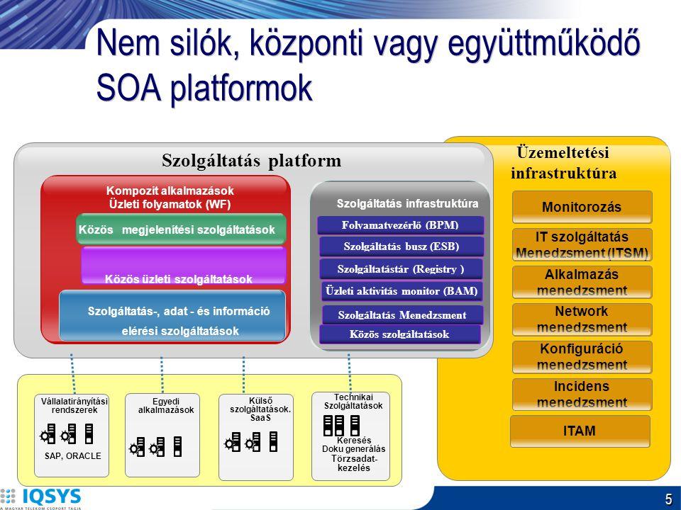 5 Üzemeltetési infrastruktúra Monitorozás IT szolgáltatás Menedzsment (ITSM) Alkalmazás menedzsment Network menedzsment Konfiguráció menedzsment Incidens menedzsment ITAM Nem silók, központi vagy együttműködő SOA platformok Szolgáltatás platform Kompozit alkalmazások Üzleti folyamatok (WF) Szolgáltatás-, adat - és információ elérési szolgáltatások Vállalatirányítási rendszerek SAP, ORACLE Technikai Szolgáltatások Keresés Doku generálás Törzsadat- kezelés Közös üzleti szolgáltatások Közös megjelenítési szolgáltatások Üzleti aktivitás monitor (BAM) Szolgáltatástár (Registry ) Szolgáltatás infrastruktúra Folyamatvezérlő (BPM) Szolgáltatás busz (ESB) Szolgáltatás Menedzsment Egyedi alkalmazások Külső szolgáltatások.
