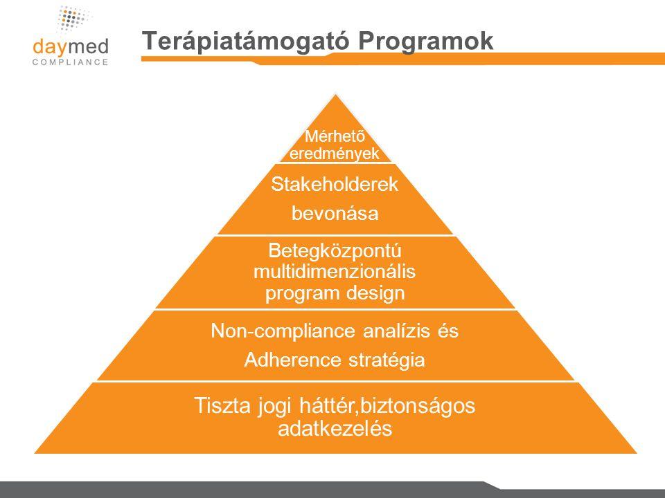 Terápiatámogató Programok Mérhető eredmények Stakeholderek bevonása Betegközpontú multidimenzionális program design Non-compliance analízis és Adherence stratégia Tiszta jogi háttér,biztonságos adatkezelés
