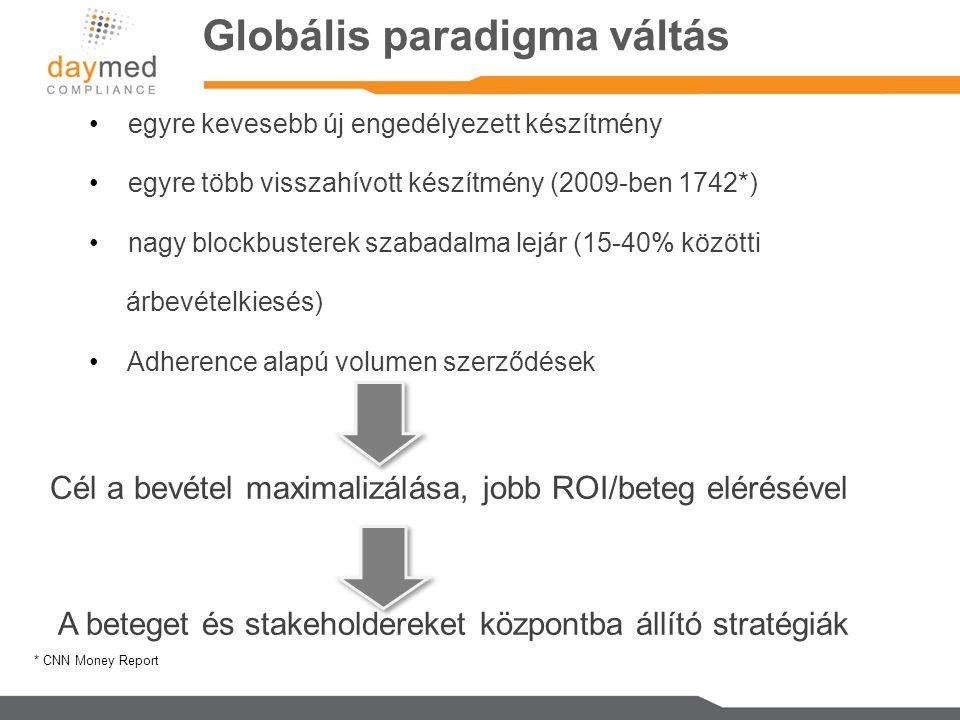 Globális paradigma váltás * CNN Money Report egyre kevesebb új engedélyezett készítmény egyre több visszahívott készítmény (2009-ben 1742*) nagy blockbusterek szabadalma lejár (15-40% közötti árbevételkiesés) Adherence alapú volumen szerződések Cél a bevétel maximalizálása, jobb ROI/beteg elérésével A beteget és stakeholdereket központba állító stratégiák