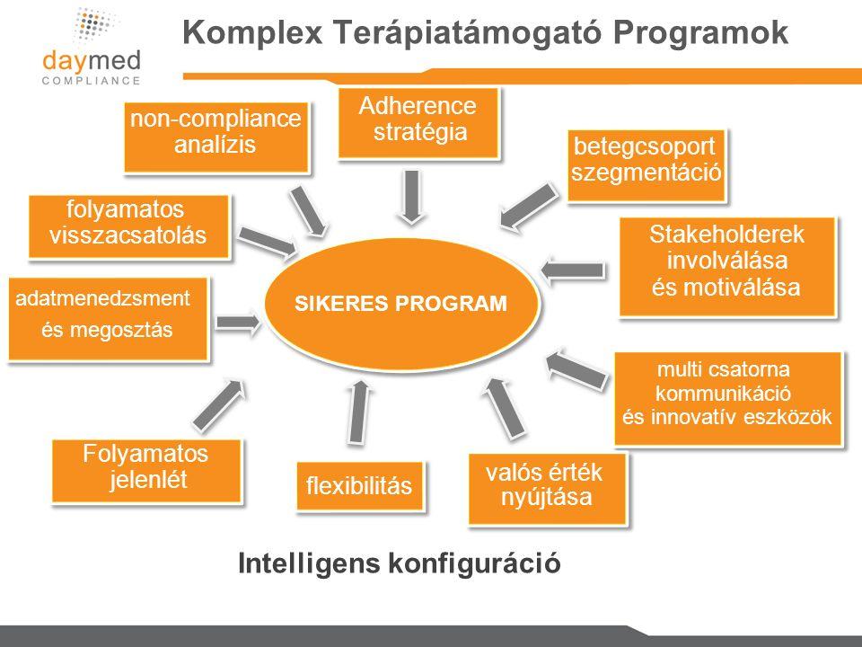 Komplex Terápiatámogató Programok Adherence stratégia Adherence stratégia non-compliance analízis non-compliance analízis folyamatos visszacsatolás folyamatos visszacsatolás adatmenedzsment és megosztás adatmenedzsment és megosztás Intelligens konfiguráció Stakeholderek involválása és motiválása Stakeholderek involválása és motiválása multi csatorna kommunikáció és innovatív eszközök multi csatorna kommunikáció és innovatív eszközök valós érték nyújtása valós érték nyújtása flexibilitás Folyamatos jelenlét Folyamatos jelenlét betegcsoport szegmentáció betegcsoport szegmentáció SIKERES PROGRAM