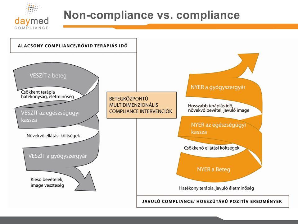 Non-compliance vs. compliance