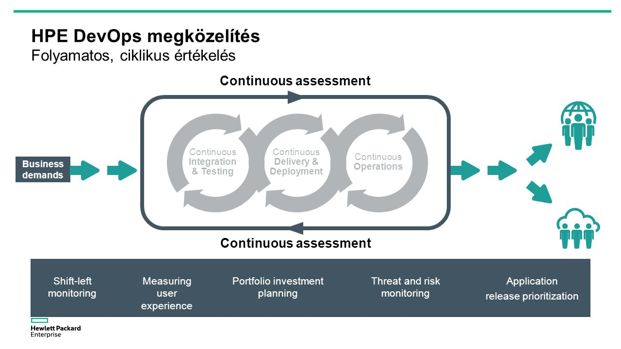 HPE DevOps megközelítés Folyamatos, ciklikus értékelés Measuring user experience Shift-left monitoring Portfolio investment planning Application release prioritization Threat and risk monitoring Business demands Continuous assessment Business demands Continuous assessment Continuous Operations Continuous Delivery & Deployment Continuous Integration & Testing